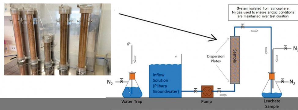Backfilled Pits – Laboratory-scale Tests for Assessing Impacts on Groundwater Quality
